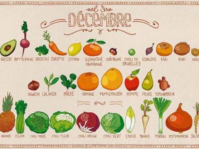 Recettes de l gumes et fruits 15 - Fruits et legumes decembre ...