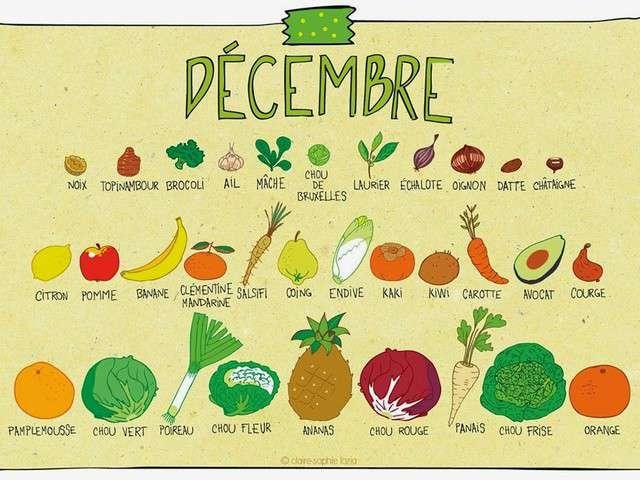 Recettes de l gumes et saison 8 - Fruit de saison decembre ...